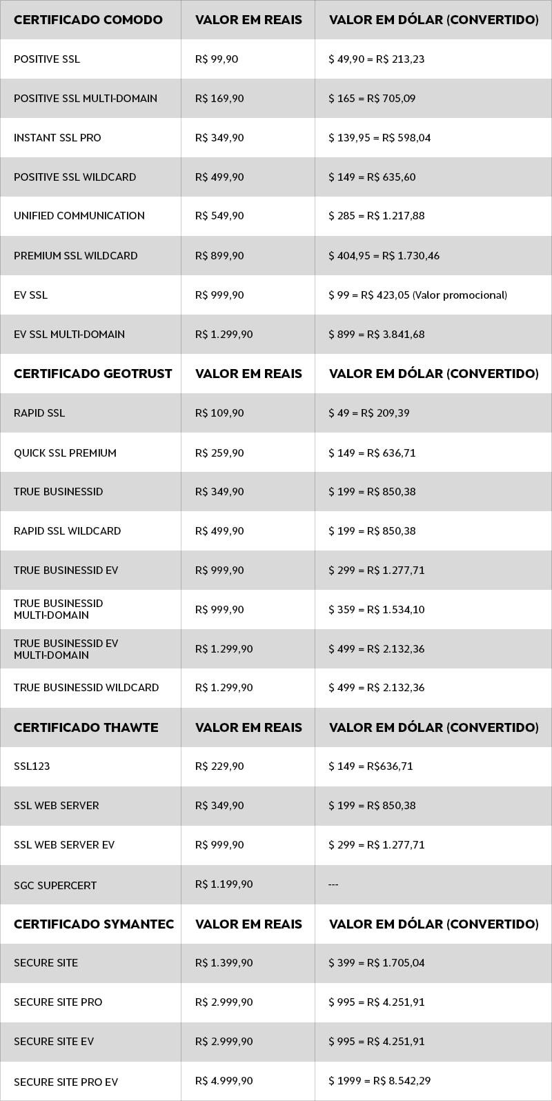 Tabela Certificado
