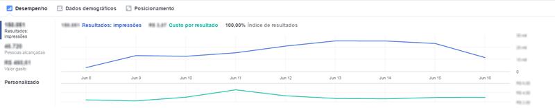 Como criar anúncios no Facebook - Relatório de anúncios