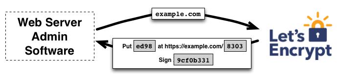 Certificado SSL gratuito é seguro
