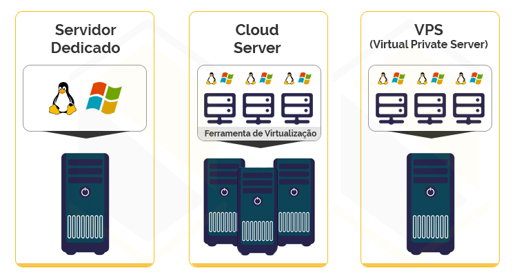 Servidor dedicado vs Cloud Server vs VPS - passo 1