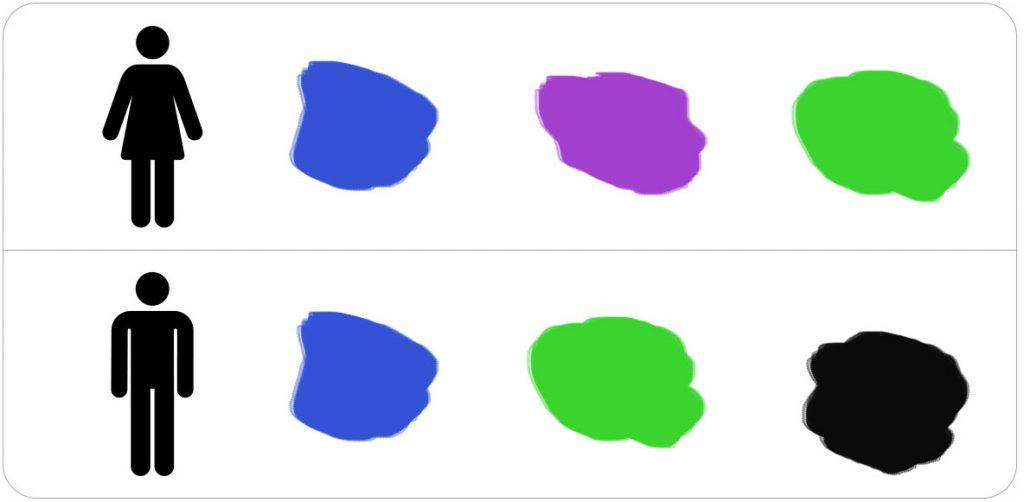 Cores preferidas por gênero