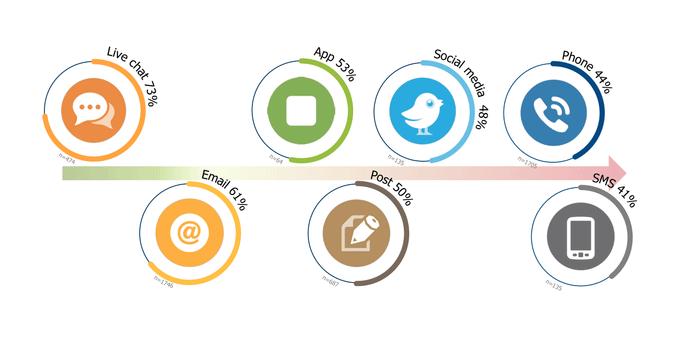 Ferramentas Que Otimizam o Tempo de Resposta em sua Agência Digital - Chat e Chatbots