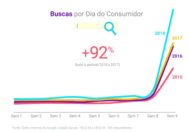 Semana do Consumidor: Será a nova Black Friday!?