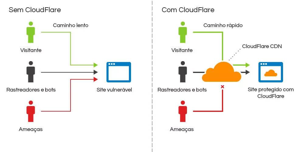 Visão geral de um site com e sem CloudFlare