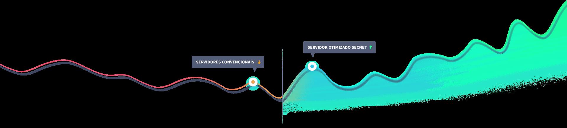 Ambiente de alto desempenho - SECNET